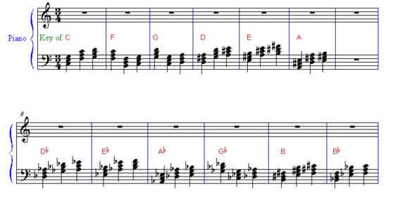 Blue Moon Chord Progression