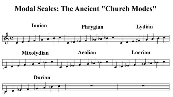 Piano church piano chords : Modal scales -- the church modes