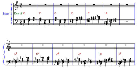 3 most likely chords in each key