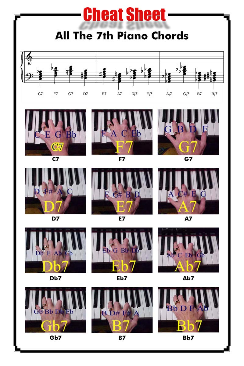 7th chords on the piano 7th chords want to move up a perfect 4th they dont have to but that is their tendency so if you encounter a g7 chord what is the next likely chord hexwebz Gallery