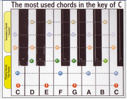 Piano Chord Chart For Five Bucks Can Change Your Life!