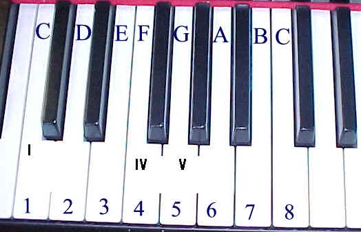 Music scale on piano keys