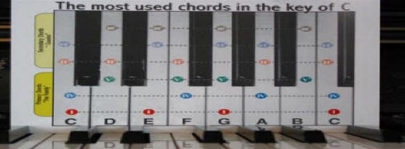 Keyboard piano chord chart