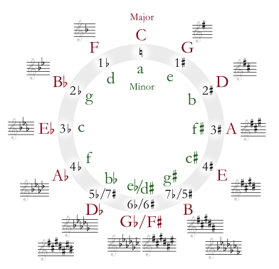 How To Use The Circle Of 5ths To Create Great Chord Progressions